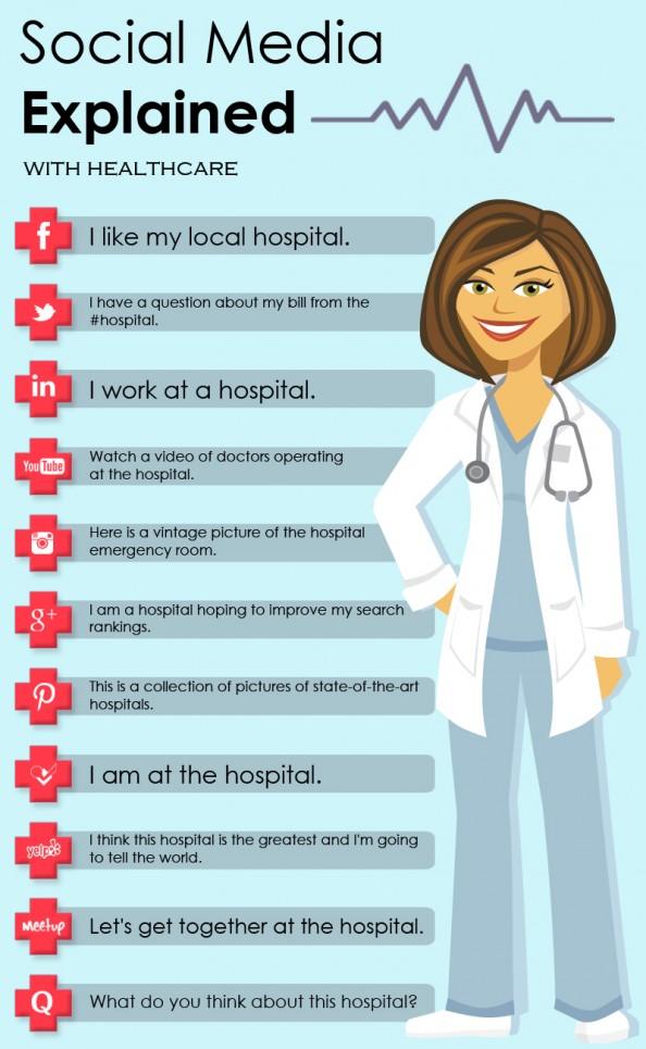 Sağlığınız İçin Hangi Sosyal Ağ Ne İşe Yarar?